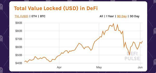 DeFi经济在市场动荡后的局面是怎样的?