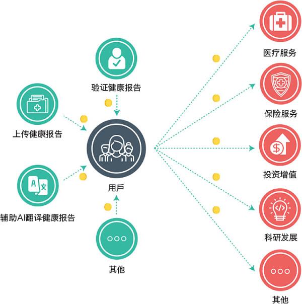 """全球首个用户分享区块链+AI大数据体系,专业跨境医疗机构""""海医通""""发布XMC""""海医链"""""""