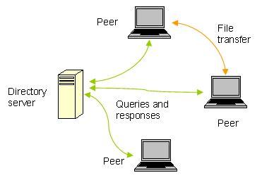 了解Web 3.0概念背后的技术方向插图3