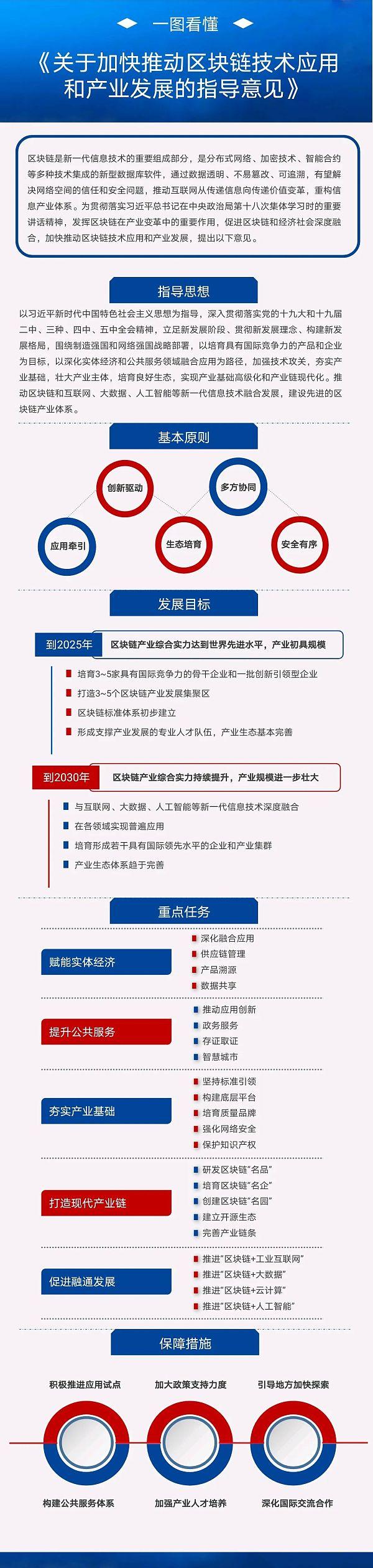 一图+七问 读懂《关于加快推动区块链技术应用和产业发展的指导意见》(附全文)