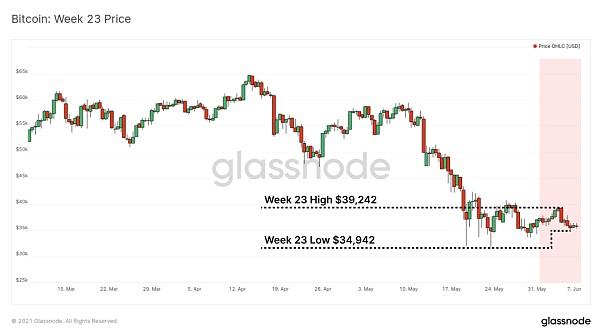 比特币链上活动大幅下降 加密资产市场真熊还是假熊?插图