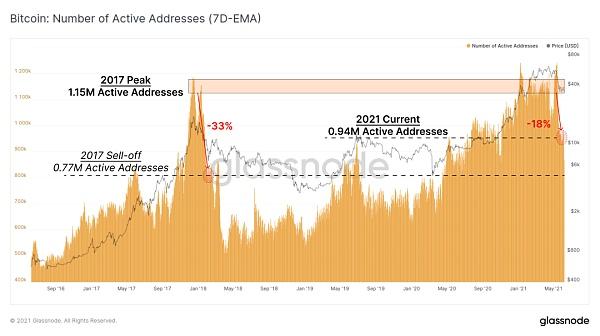 比特币链上活动大幅下降 加密资产市场真熊还是假熊?插图1
