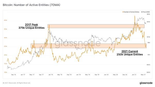 比特币链上活动大幅下降 加密资产市场真熊还是假熊?插图2