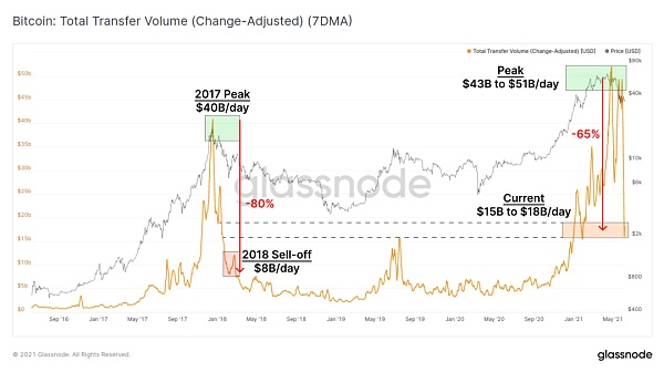 比特币链上活动大幅下降 加密资产市场真熊还是假熊?插图3