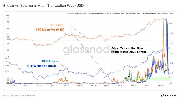 比特币链上活动大幅下降 加密资产市场真熊还是假熊?插图4