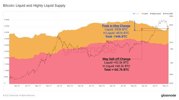 比特币链上活动大幅下降 加密资产市场真熊还是假熊?插图5