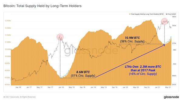 比特币链上活动大幅下降 加密资产市场真熊还是假熊?插图9