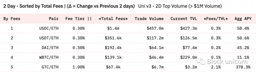 币世界-流动性竞争:Uniswap v3 费用和逐底竞争