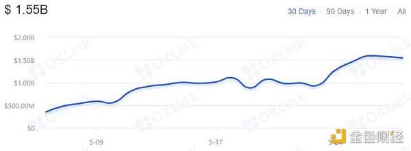 HashKey 郝凯:数据分析 Uniswap V3 上线后市场表现
