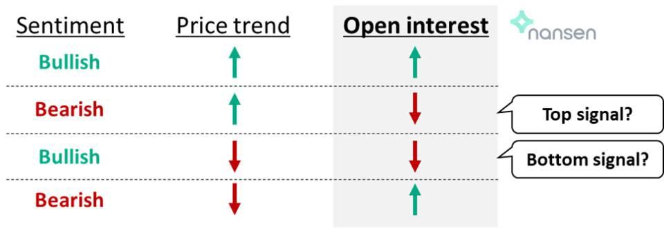Nansen:五个指标教你看懂加密货币市场插图3