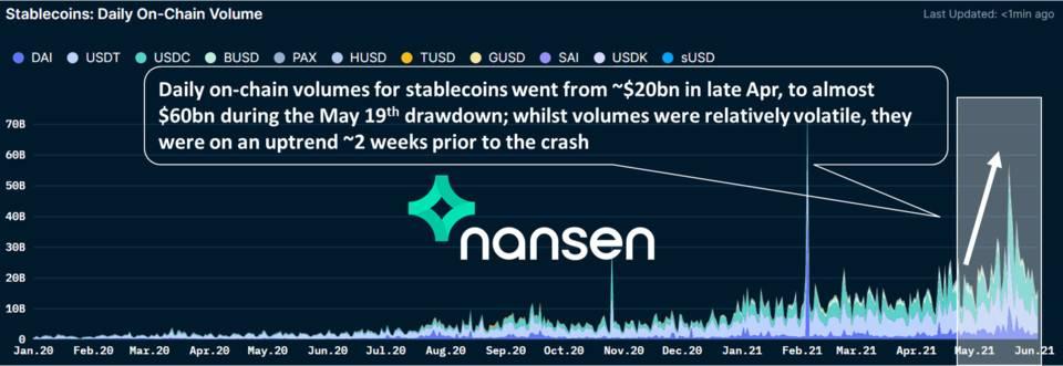 Nansen:五个指标教你看懂加密货币市场插图5