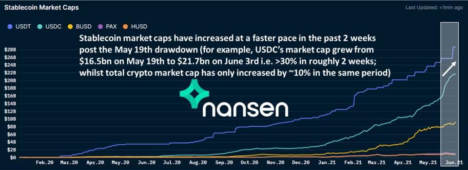 Nansen:五个指标教你看懂加密货币市场插图6