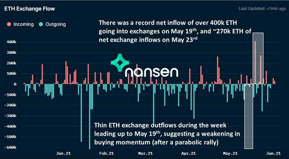 Nansen:五个指标教你看懂加密货币市场插图7