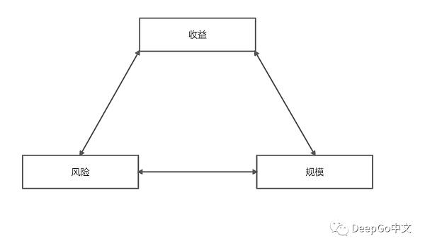 Uniswap V3评测:如何引领下一波DeFi牛市?插图1