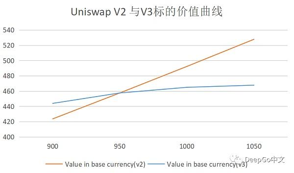 Uniswap V3评测:如何引领下一波DeFi牛市?插图2
