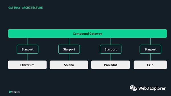 为什么Compound选择使用Substrate进行独立链的开发