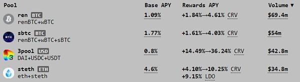 Curve Finance 估值:最被忽视的 DeFi 协议插图1
