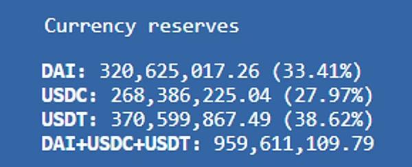 Curve Finance 估值:最被忽视的 DeFi 协议插图2