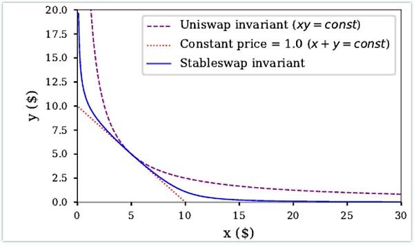 Curve Finance 估值:最被忽视的 DeFi 协议插图4