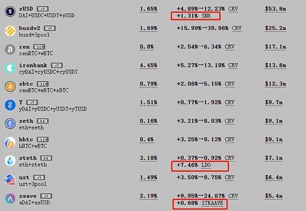 Curve Finance 估值:最被忽视的 DeFi 协议插图5