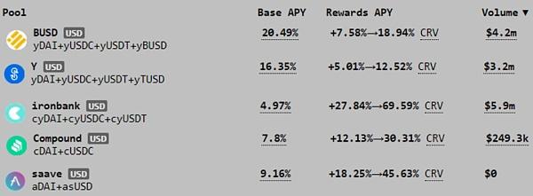 Curve Finance 估值:最被忽视的 DeFi 协议插图7