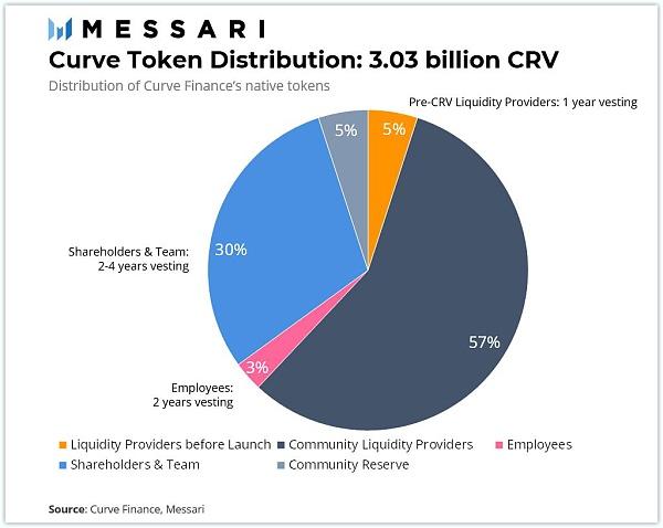 Curve Finance 估值:最被忽视的 DeFi 协议插图9