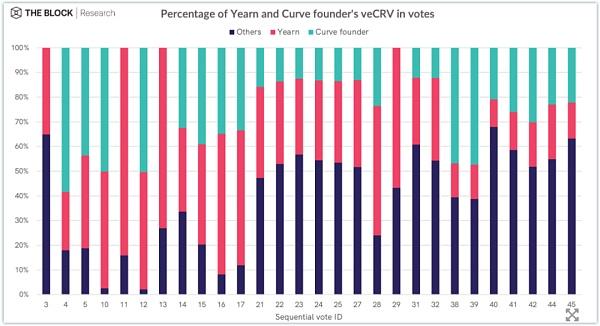 Curve Finance 估值:最被忽视的 DeFi 协议插图17