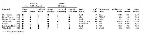 DeFi中的收益聚合器插图2