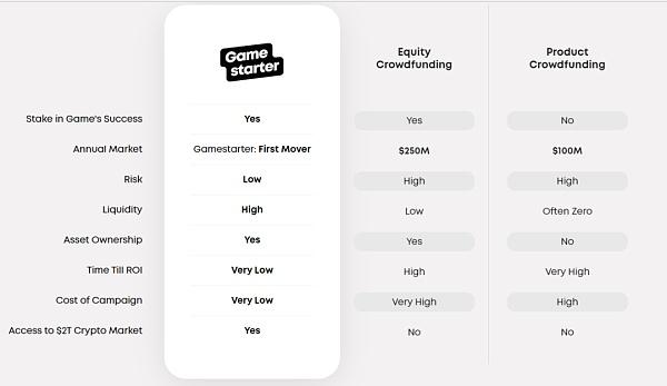 Gamestarter游戏NFT众筹和交易平台 NFT游戏版DAOmaker