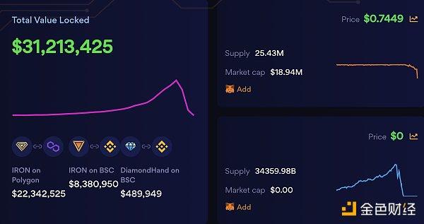 解析Iron Finance机制 算法稳定币新秀如何一步步走向归零插图