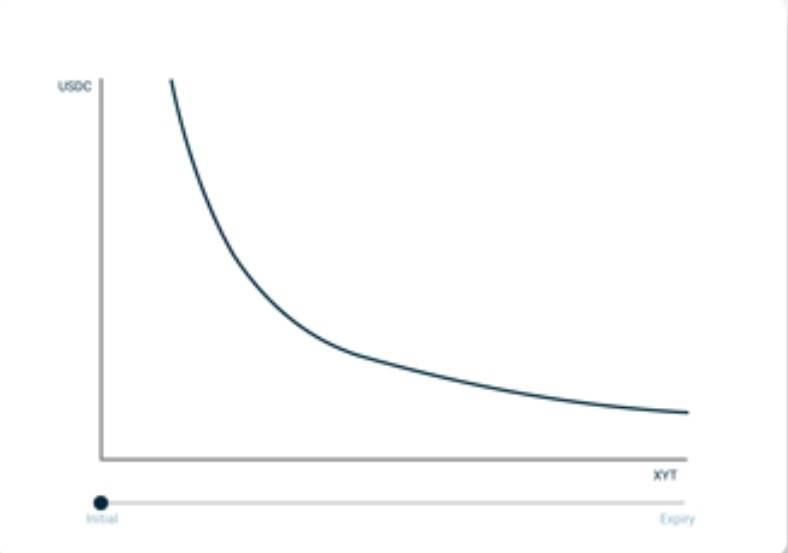 D1 Ventures:简析 DeFi 收益率市场 Pendle 工作机制
