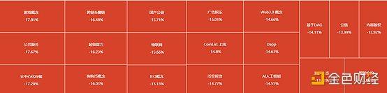 金色前哨 | 加密市场集体下行 区块链概念股跌幅持续扩大