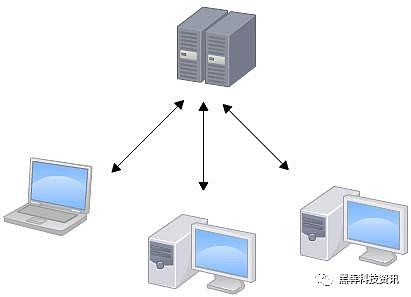 从硬件角度讲解 分布式存储是什么?