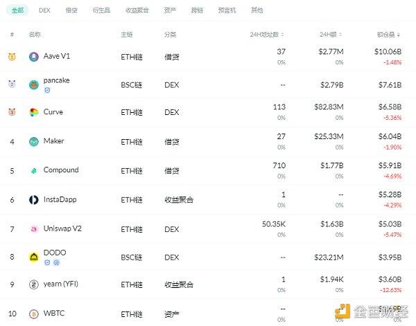 金色DeFi日报   昨日DeFi清算量890万美元 创本月新高插图2