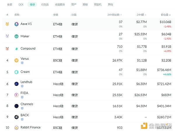 金色DeFi日报   昨日DeFi清算量890万美元 创本月新高插图4