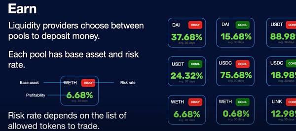 三分钟读懂全新借贷协议 Gearbox:高杠杆低抵押借贷如何实现?
