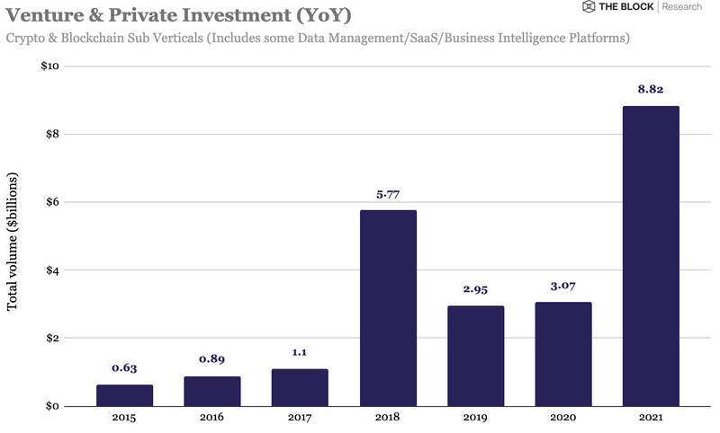 """a16z正式推出""""迄今最大加密基金"""",规模超22亿美元"""