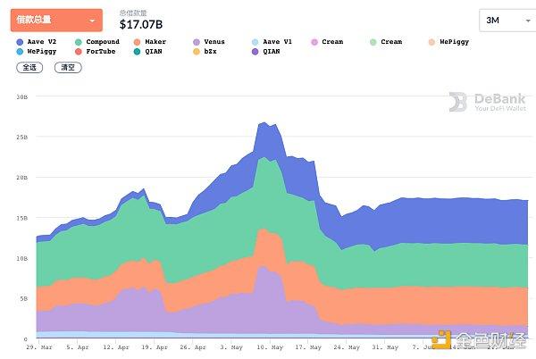 DeFi周刊 | DeFi总市值将至613亿美元 多个DeFi基金成立插图2