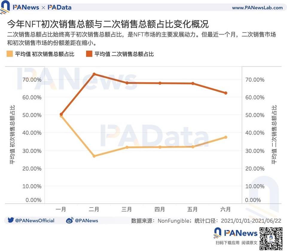 数读 NFT 市场:月成交总额和数量下降,二次交易占据主导