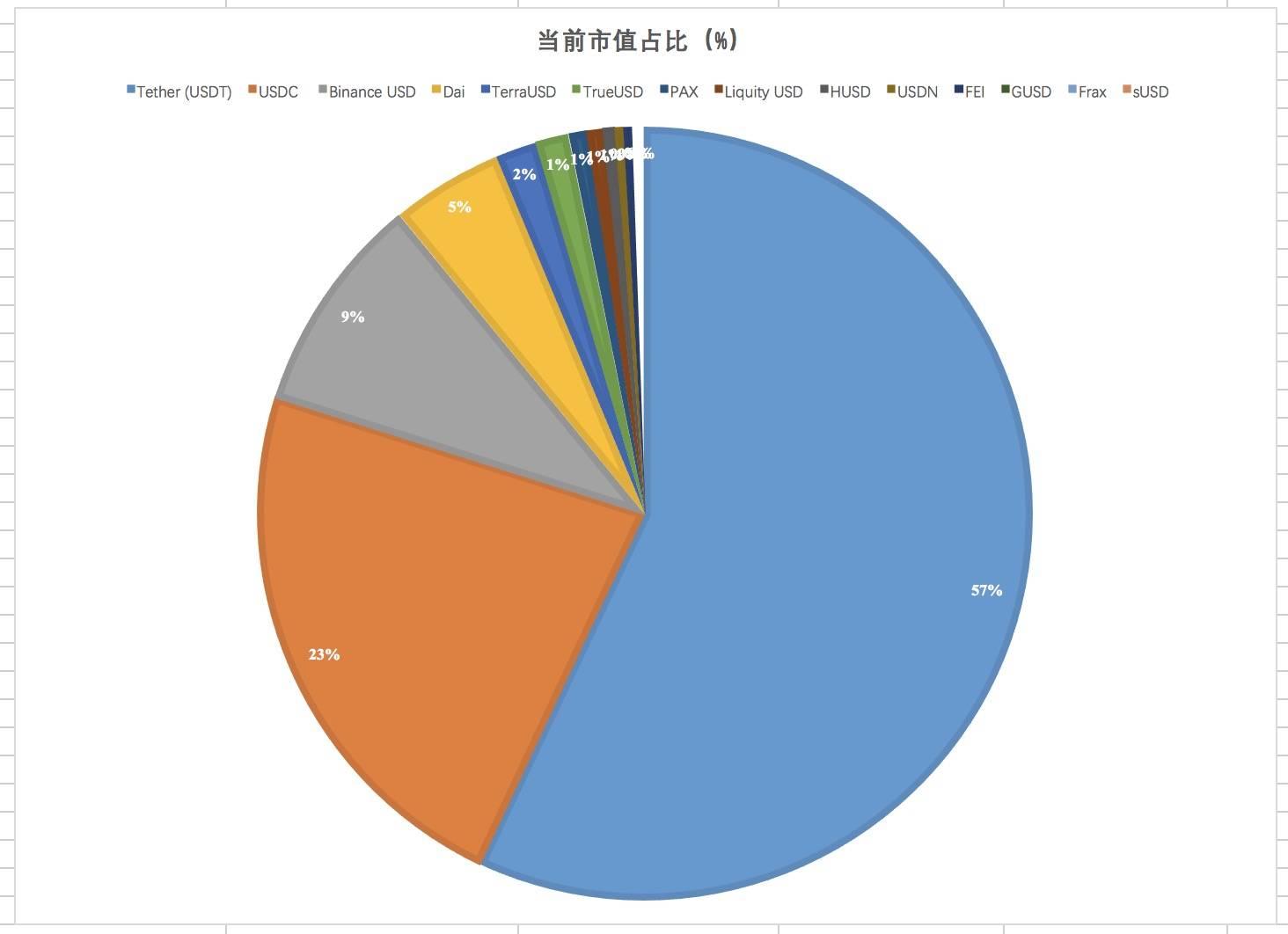 半年增长超800亿美元 稳定币市场究竟谁输谁赢?插图2