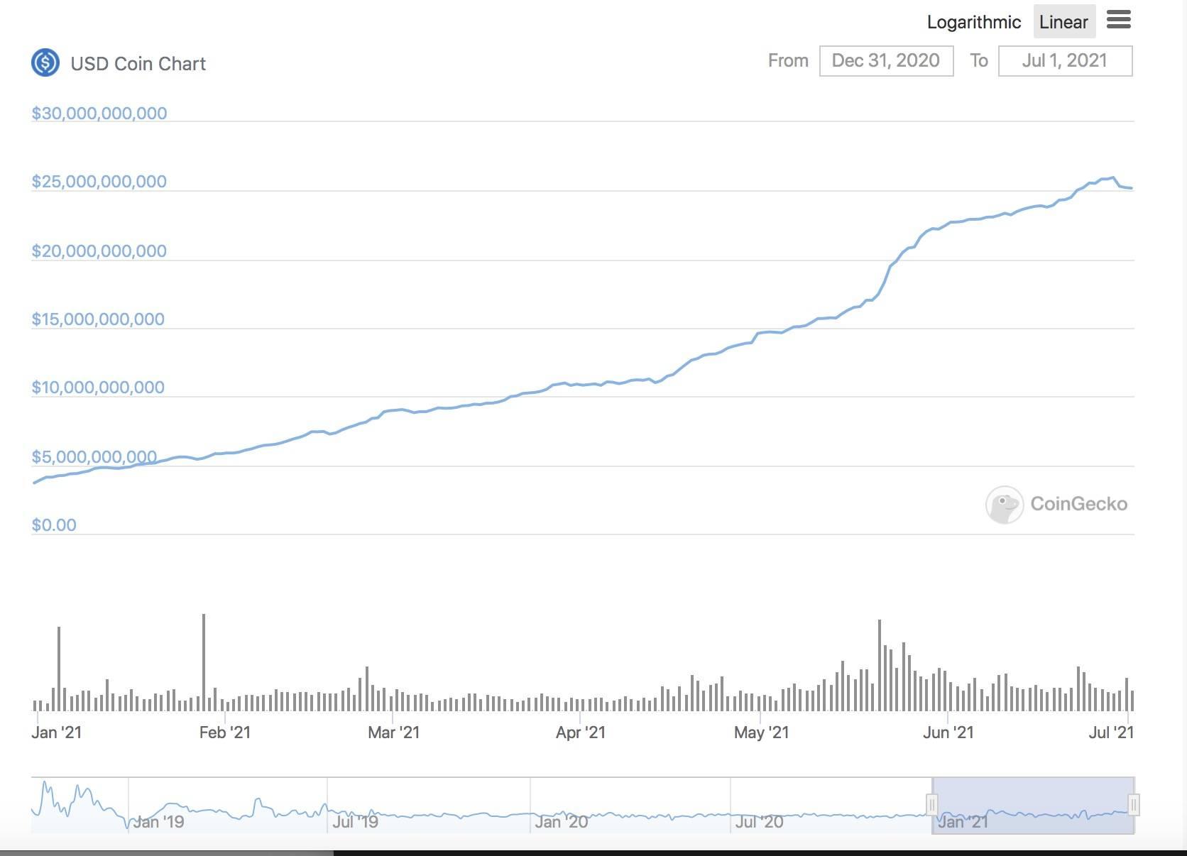 半年增长超800亿美元 稳定币市场究竟谁输谁赢?插图4