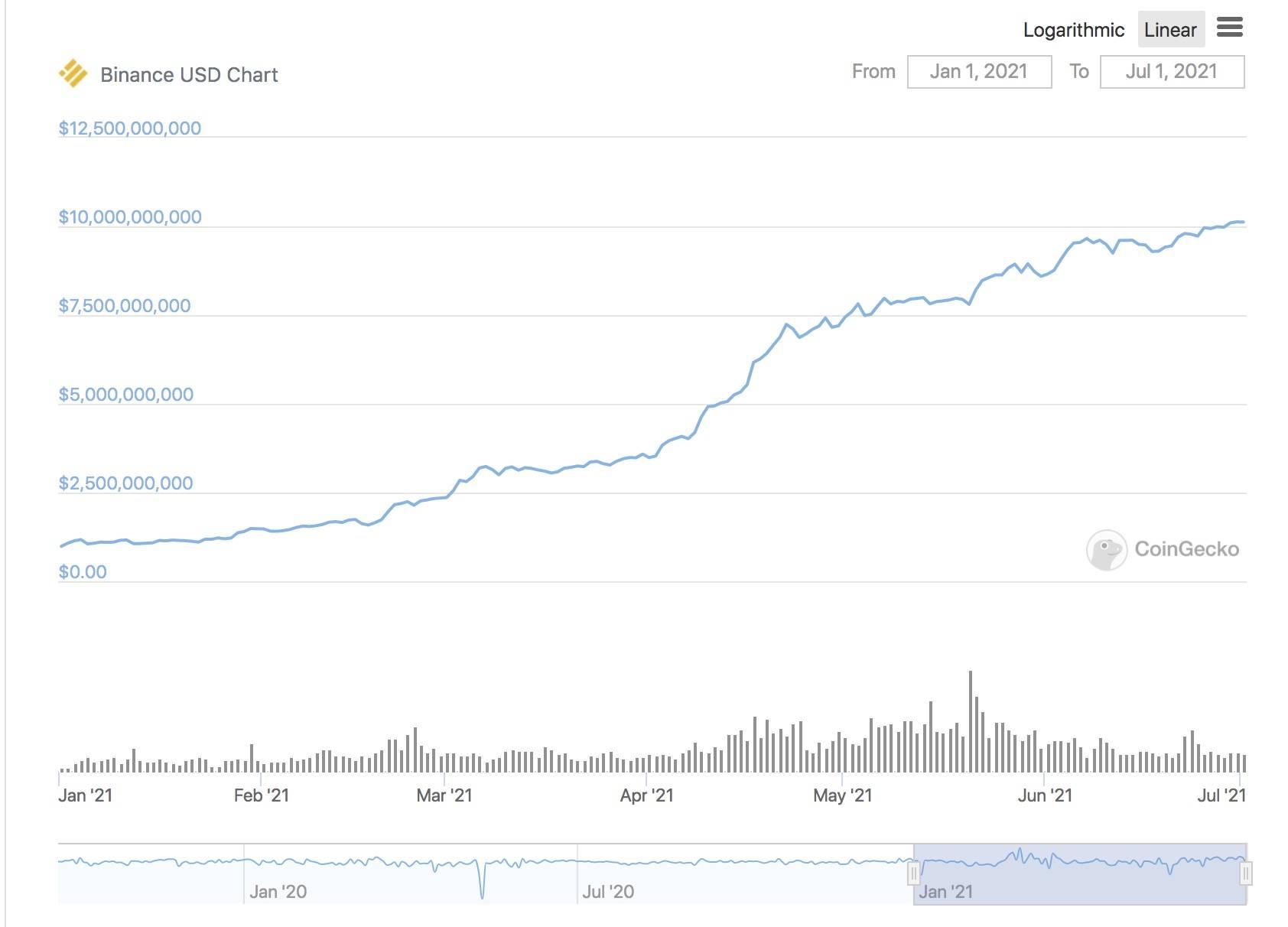 半年增长超800亿美元 稳定币市场究竟谁输谁赢?插图5