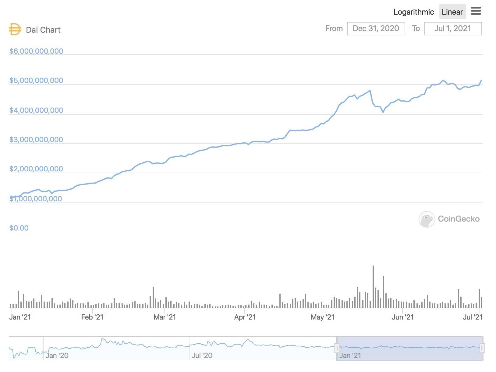 半年增长超800亿美元 稳定币市场究竟谁输谁赢?插图6