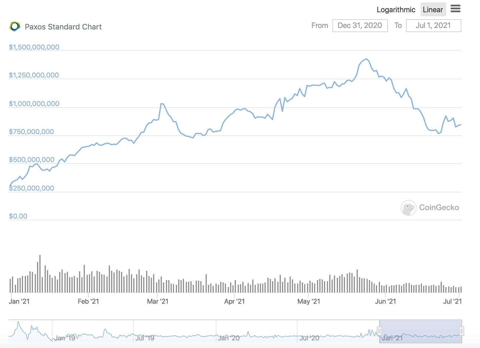 半年增长超800亿美元 稳定币市场究竟谁输谁赢?插图8