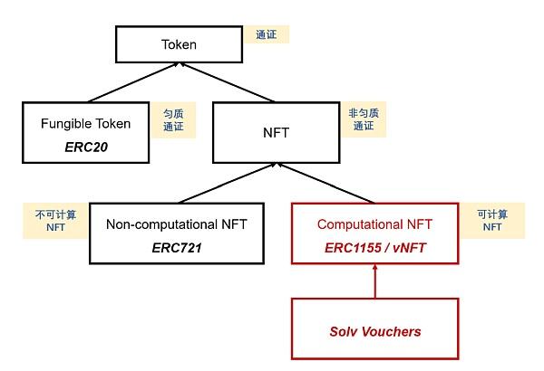 可計算 NFT:概念、意義和核心思想