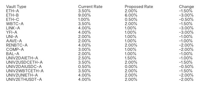 "DeFi利率下行趋近传统金融 用户们还会来""存币""吗?插图1"