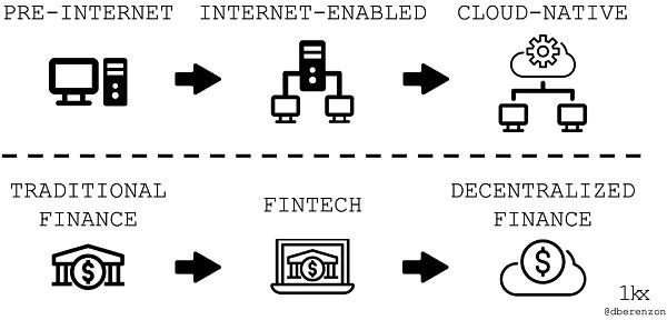 DeFi正在吞噬传统金融?插图3
