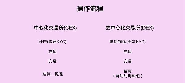 Defi之交易所(一):CEX与DEX之安全性插图