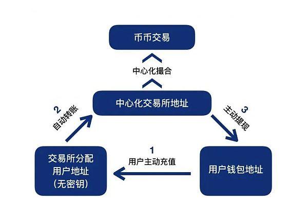 Defi之交易所(一):CEX与DEX之安全性插图1