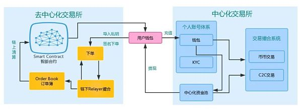Defi之交易所(一):CEX与DEX之安全性插图4